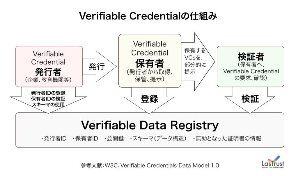verifiable credentialsの仕組み