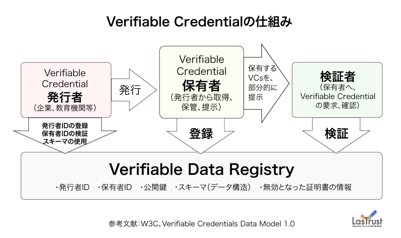 verifiable credentialsの仕組み