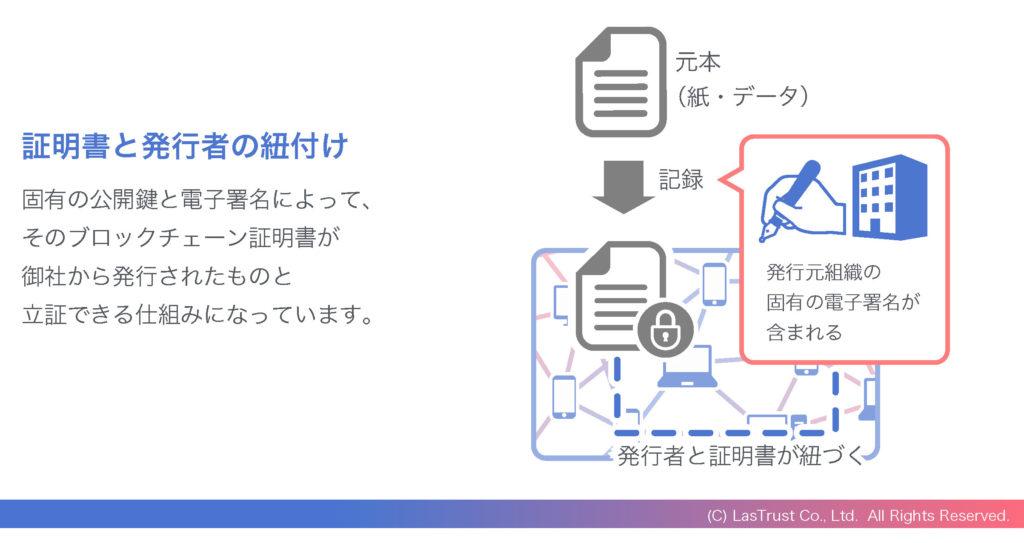 ブロックチェーン証明書と発行者の紐付け